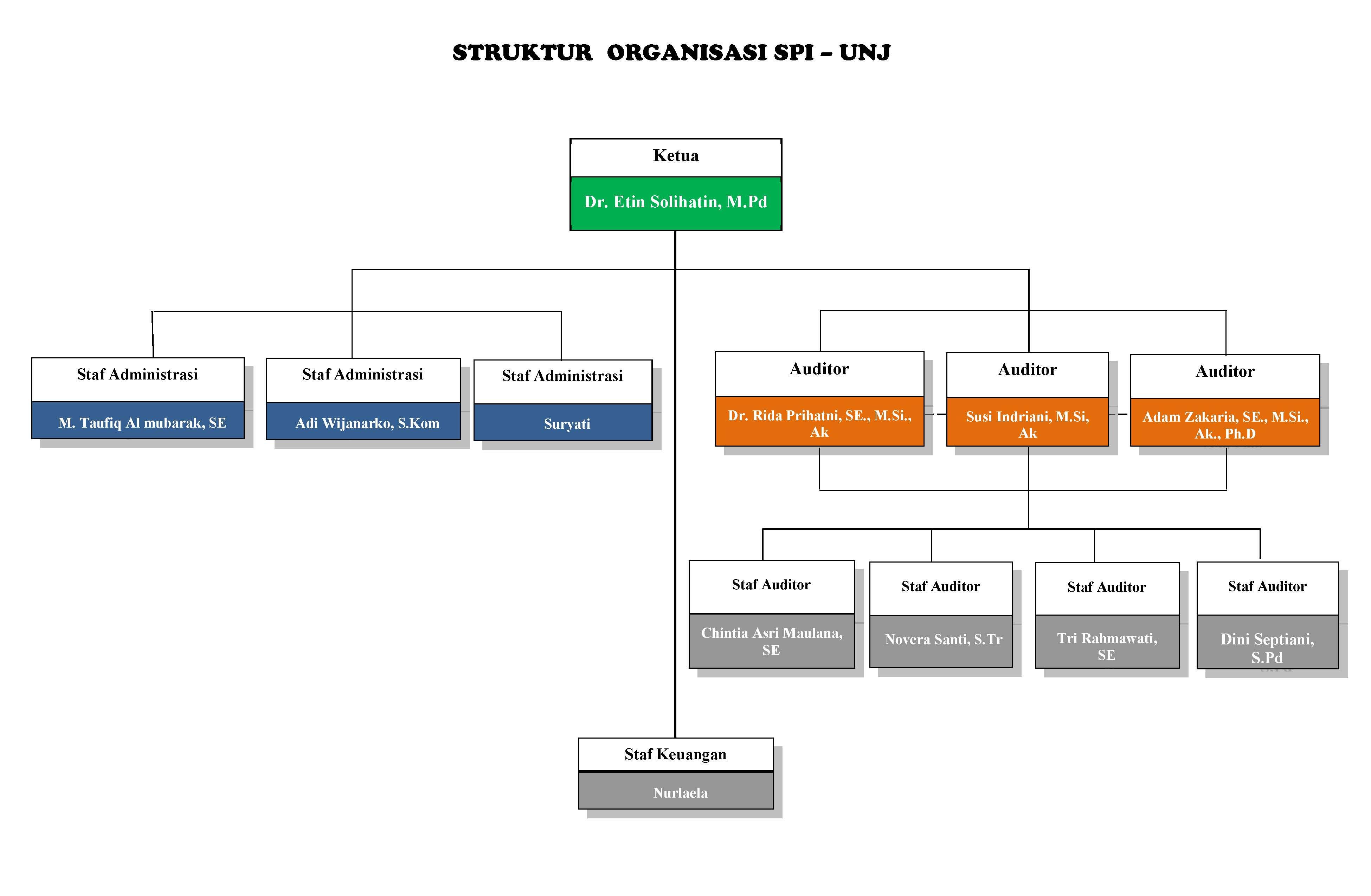 Bagan Struktur Organisasi SPI 2018 ok